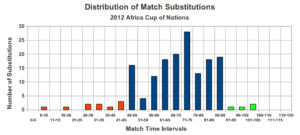 Substitution timing for 2012 AFCON