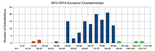 Substitution timings, Euro 2012