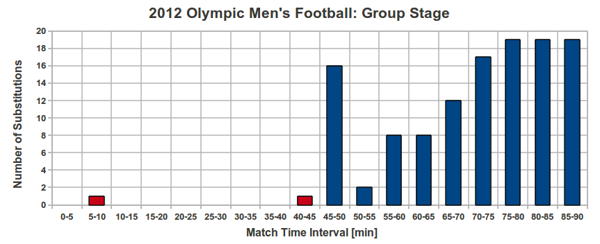 London 2012 group stage sub timings