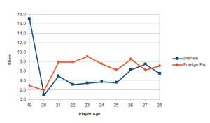 Average shots of Draftee and Foreign Free Agent cohorts for all field players. Data from MLS regular season, 2007-2012.