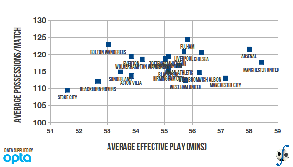Average effective playing time versus average possessions per match in English Premier League, 2010-11 season.