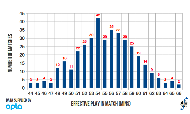 Distribution of effective playing time in the English Premier League, 2010-11 season.
