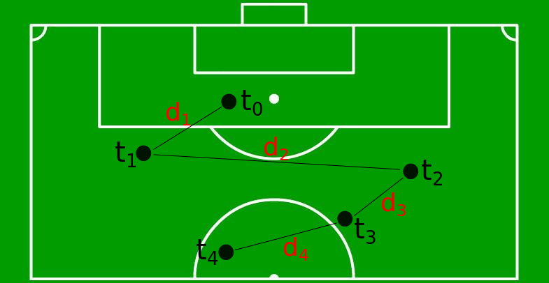 Schematic of ball touches that make up an idealized possession in a soccer match. Variable t represents timestamp of each touch, and d represents (x,y)-distance between each touch.