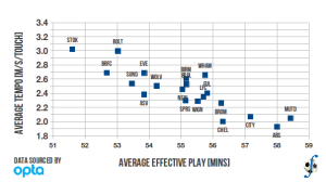 Relationship between averaged minutes of effective play and averaged tempo in a match, English Premier League, 2010-11 season.