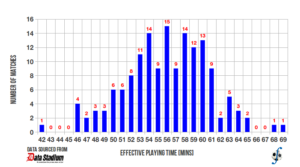 Distribution of effective playing time in J-League Division One, 2013 season, for matches played up to 17 July 2013.