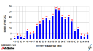 Distribution of effective playing time in J-League Division Two, 2013 season, for matches played up to 17 July 2013.