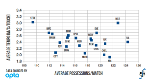 Relationship between averaged total number of possessions and averaged tempo in a match, English Premier League, 2010-11 season.
