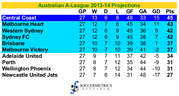 Australia_A-League_201314_Projections