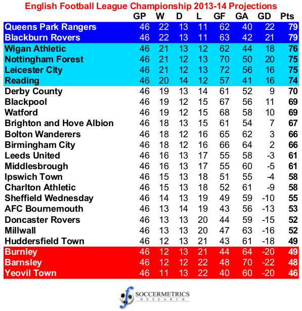 Projecting england s 2013 14 football league for Football league tables