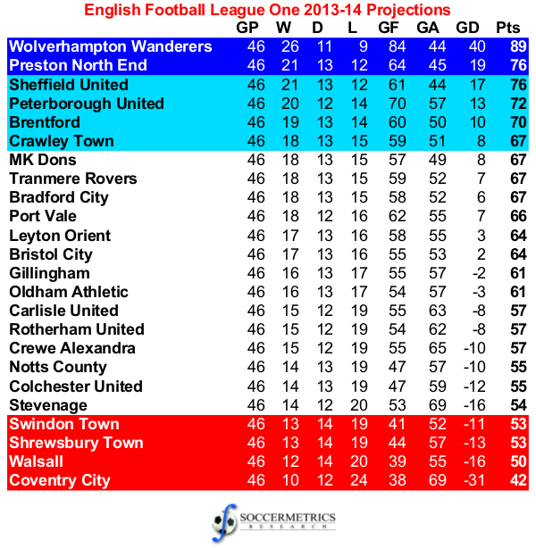 Assessing the projections 2013 14 football league one for Football league tables