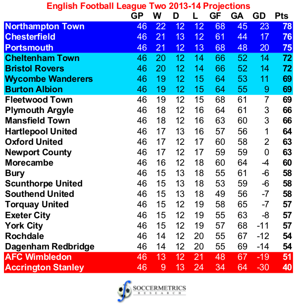 Assessing the projections 2013 14 football league two for Football league tables