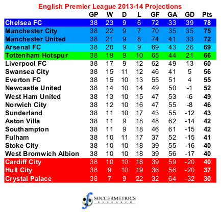 Championship standings soccer england league table - France league one table standing ...