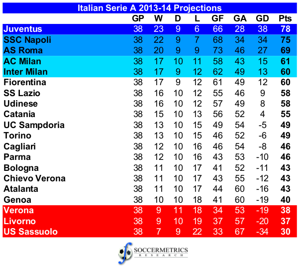 italy leage table