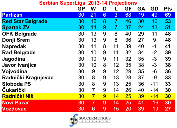 Serbia_SuperLiga_201314_Projections