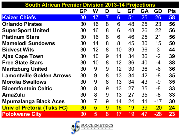 SouthAfrica_PSL_201314_Projections