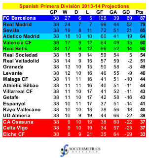 spain primera division league table