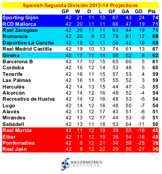 spain league table