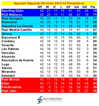 Spain_Segunda_201314_Projections
