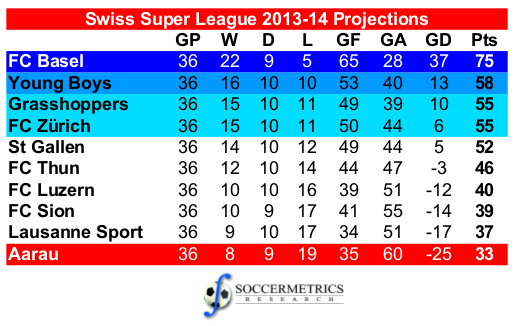 Switzerland Super League Table