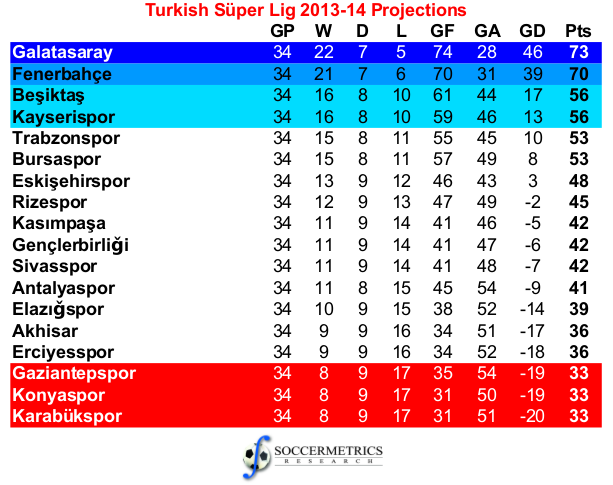 Turkey_SuperLig_201314_Projections