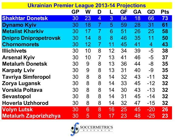 Ukrainian premier league seasons for Epl league table 98 99