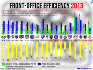 Front-Office Efficiency in MLS, 2013 regular season.