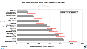 Club influence on effective playing time in English Premier League, 2010-11 season (final).