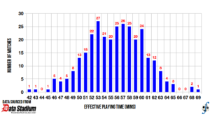 Distribution of effective playing time in J-League Division One, 2013 season (final).