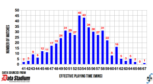 Distribution of effective playing time in J-League Division Two, 2013 season (final).