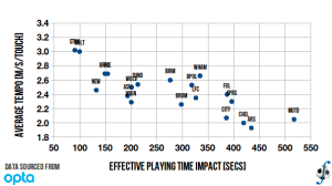 Relationship between a club's influence on effective playing time and average match tempo, English Premier League, 2010-11 season (final).