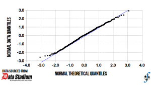 Q-Q plot (normality test) of effective playing time in J-League Division Two, 2013 season (final).