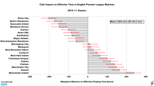 Club influence on effective playing time relative to league average in English Premier League, 2010-11 season (final).