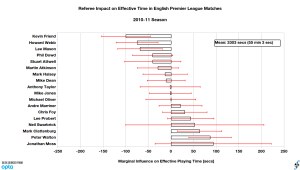 Referee influence on effective playing time relative to league average in English Premier League, 2010-11 season (final).