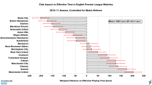 Club influence on effective playing time controlled for match referee and relative to league average in English Premier League, 2010-11 season (final).
