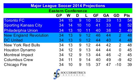 MLS_EC2014_Projections