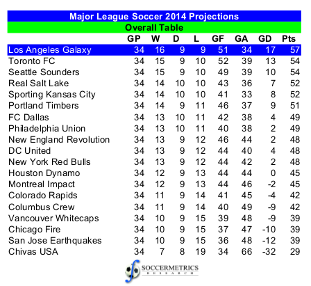 Assessing the projections 2014 major league soccer - English conference national league table ...