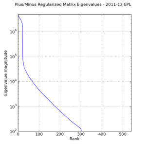 Eigenvalue spectrum of regularized system matrix for adjusted plus/minus.  \(\lambda = 10\).
