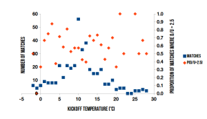 Variation of kickoff temperature and matches with over/under exceeding 2.5 goals, 2011-12 English Premier League.
