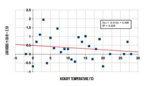 Temperature regression on log odds of O/U>2.5, English Premier League, 2011-12 season.