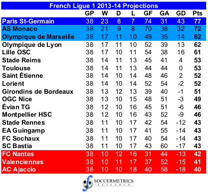 france leage table