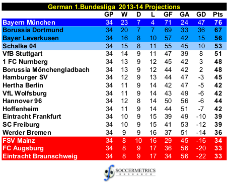 germany 2 liga table
