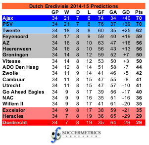 Eredivisie_201415_Projections_20140902