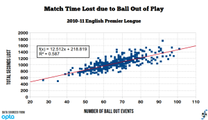 Match time lost due to ball-out events in 2011-12 English Premier League matches.