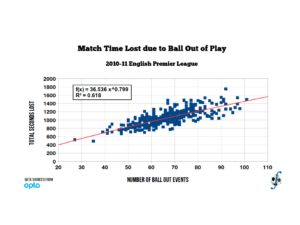 Power model regression of time lost due to ball out events, 2010-11 English Premier League.