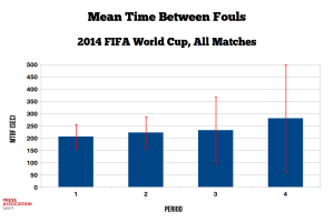 Mean time between fouls (MTBF) over all matches of the 2014 FIFA World Cup.