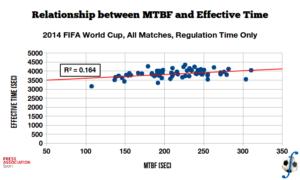 mtbf_vs_effective_wc14