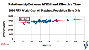 Relationship between mean time between stoppages and effective match time, over regulation time of all 2014 FIFA World Cup matches. (Data sourced from Press Association Sport)