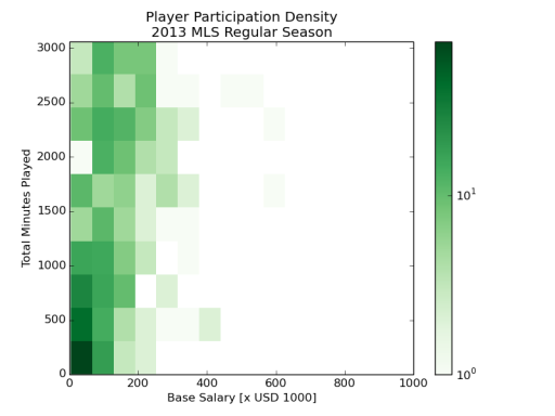 Player participation density