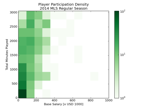 Player participation density for all players who appeared in 2014 MLS regular season making under $1M base salary.