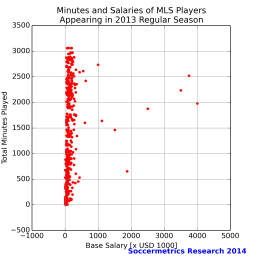 salary_vs_minutes_mls_2013